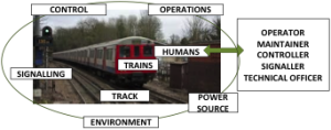 Railway System Components